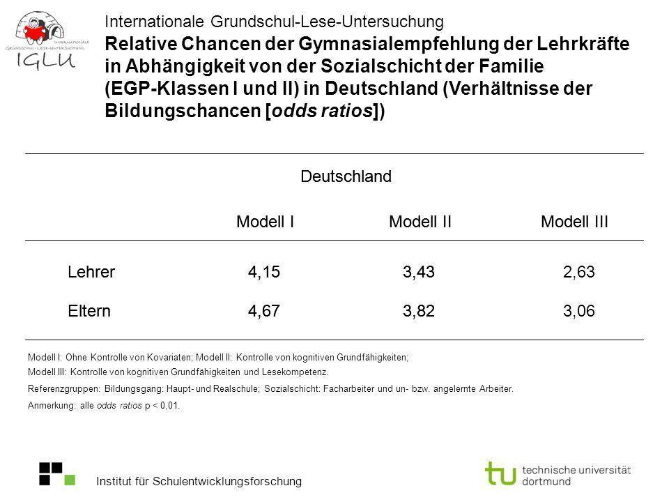 Relative Chancen der Gymnasialempfehlung der Lehrkräfte in Abhängigkeit von der Sozialschicht der Familie (EGP-Klassen I und II) in Deutschland (Verhältnisse der Bildungschancen [odds ratios])